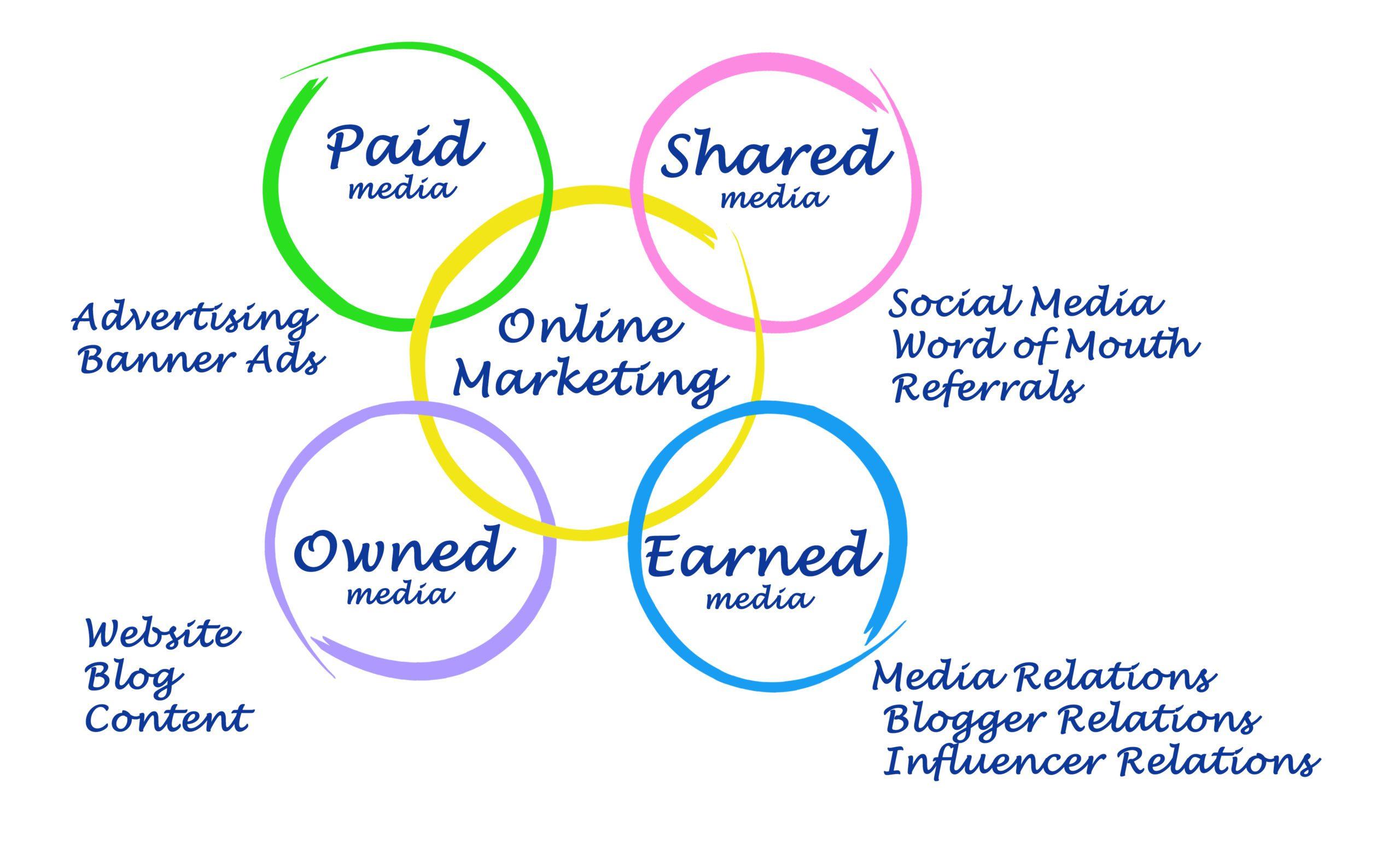 デジタルマーケティングの「新様式」