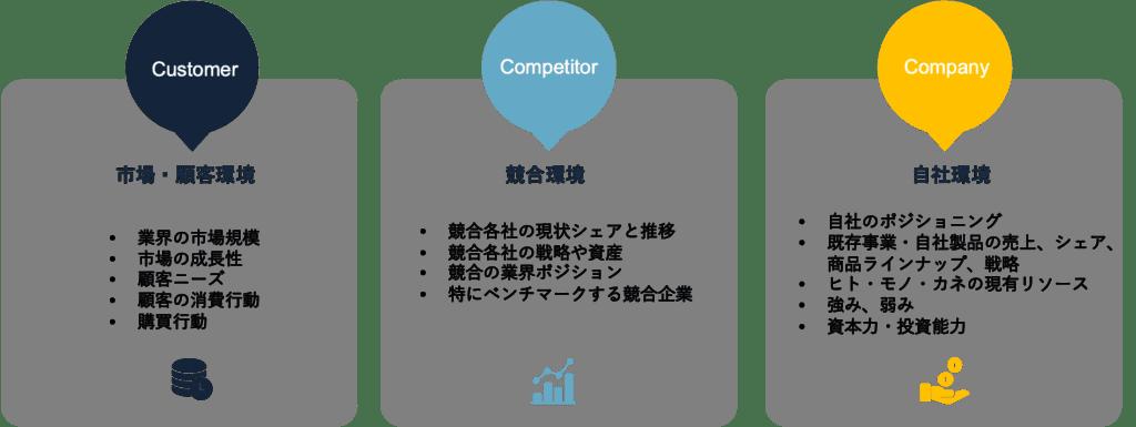 マーケティング戦略3C分析